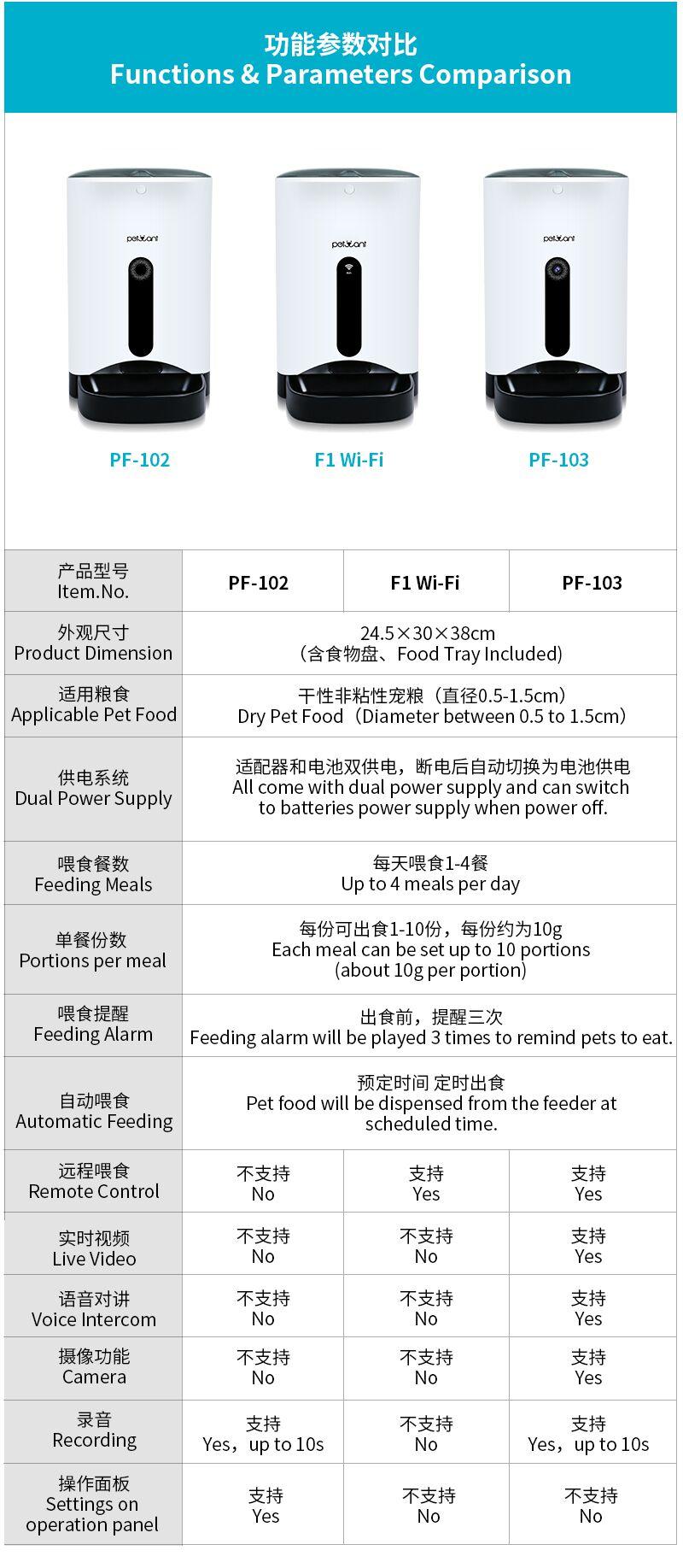 Pet Bowl Wifi Feeder Smart Dog Food Dispenser Cat Feeder Without Camera Buy Wifi Feeder Wifi Pet Feeder Automatic Cat Feeder Product On Alibaba Com