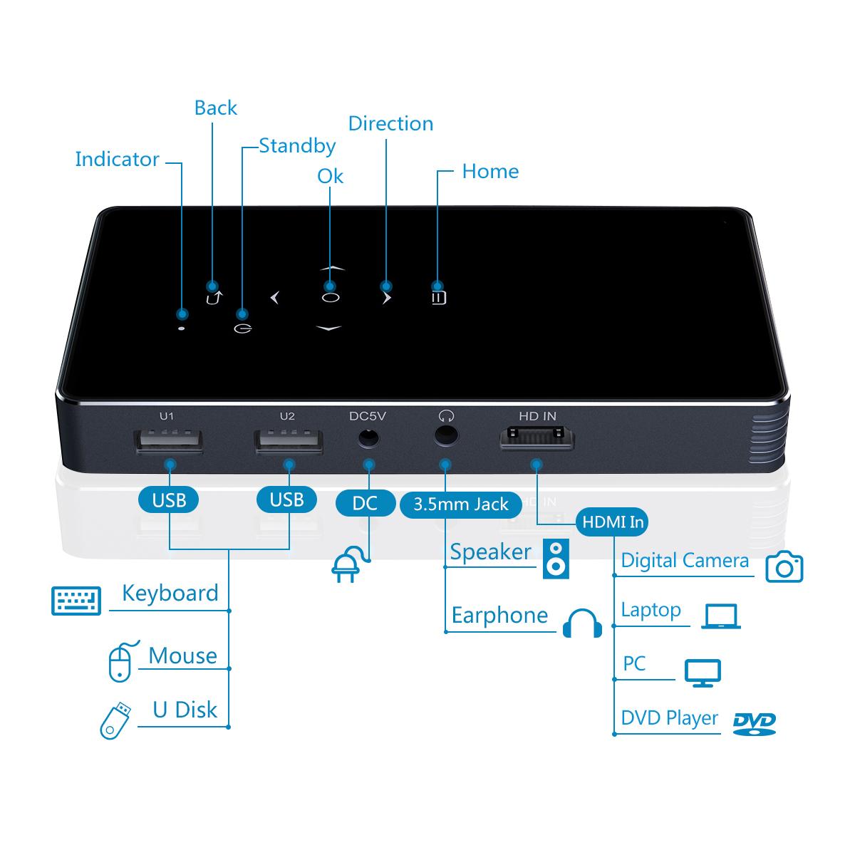 Latest Mini Projector, Home Theater Smart Video DLP Projector  Android 7.1  1080P Wi-Fi BT HDMI USB TF Card Wireless Display