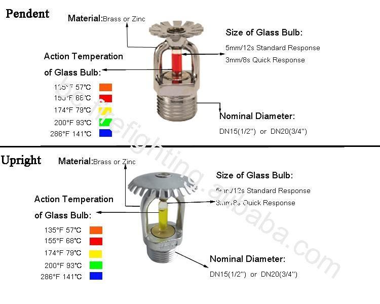 Model Esfr 25 25 2 K Factor Pendent Sprinkler Tc Fire