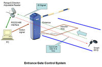 2.4ghz Active Rfid Automatic Gate Control System - Buy Automatic ...