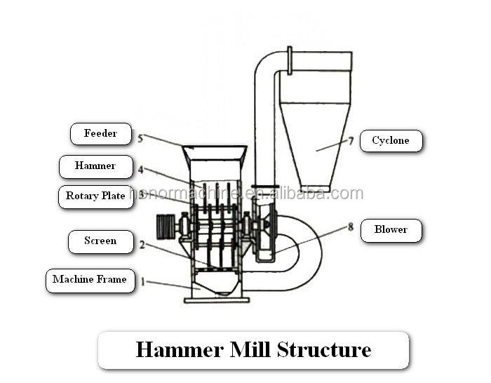 stainless steel hammer mill for sale