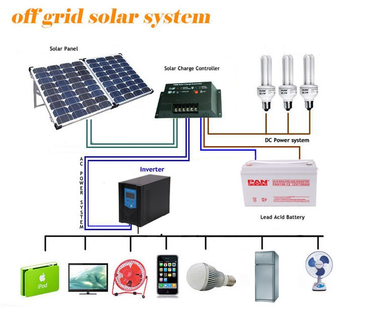 Wonderful Diagram Math Thick Dimarzio Diagrams Flat Pot Diagram 5 Way Toggle Switch Youthful Ibanez Guitar Pickups SoftSchematic For Solar Panel System Solar Power 24v To 220v 4kva 3kv Inverter Schematic Diagram   Buy ..