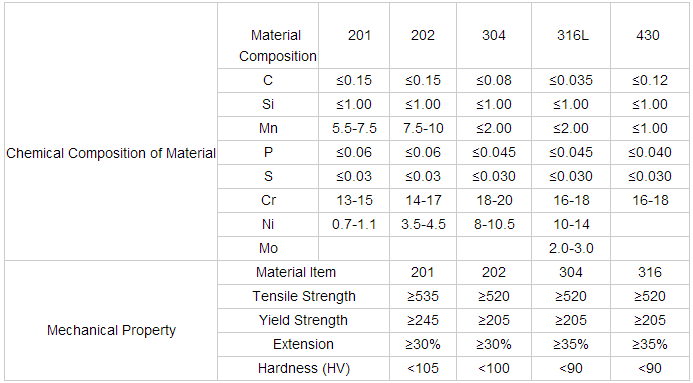 Stainless Steel Pipe, Seamless Stainless Steel Tube price list
