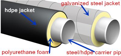 Pu Plastic Foam Rigid Filling Hdpe Protection Pipe Coating