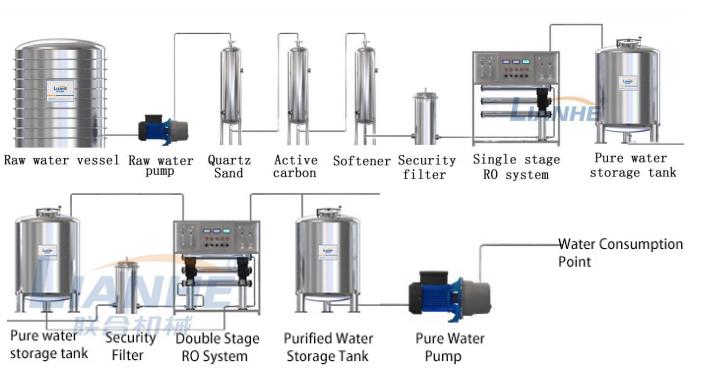 RO โรงงานระบบ Reverse Osmosis Water Treatment อุปกรณ์เครื่องฟอกอากาศ Purification Machine สำหรับ Water Purifying