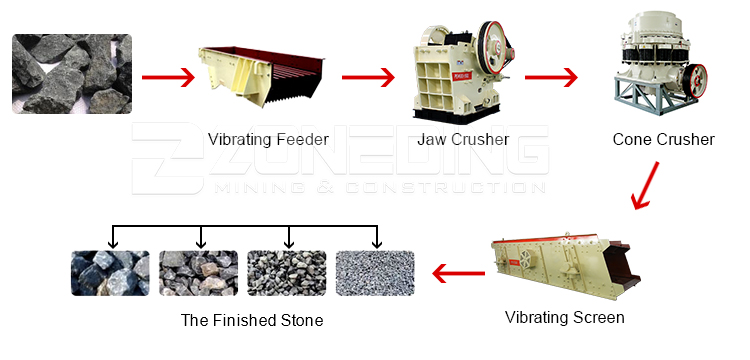 New type of stones and rocks quartz pyd 900 cone crusher supply