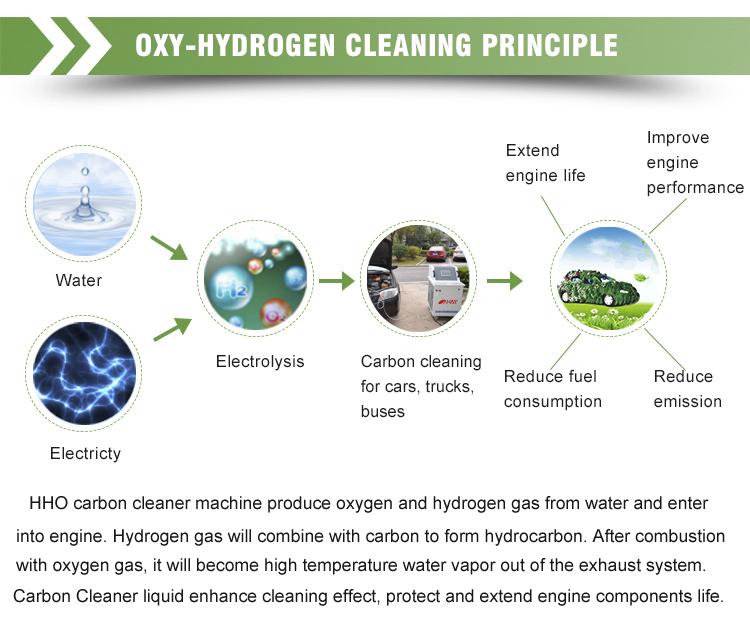 Hydroxy Gas System Hydrogen Fuel Cell Hho Car Engine Clean - Buy Hydrogen  Fuel Cell Hho Car Engine Clean,Hho For Car,Car Engine Clean Product on