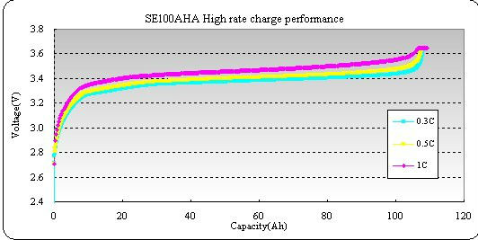 SE100Aha lithium battery for electric vehicle