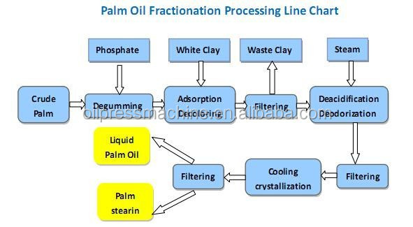huatai is a professional edible oil Huatai food & oil machinery designs oil pressing machine production line to  achieve crude palm  this type of self-sufficient palm oil making process adopts  mature and reasonable design,  wendy wang, professional palm oil  manufacturer.