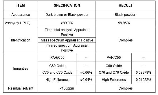 No CAS 99685-96-8 cosméticos farmacéuticos precio de la materia prima en polvo 99.95% de fullereno C60