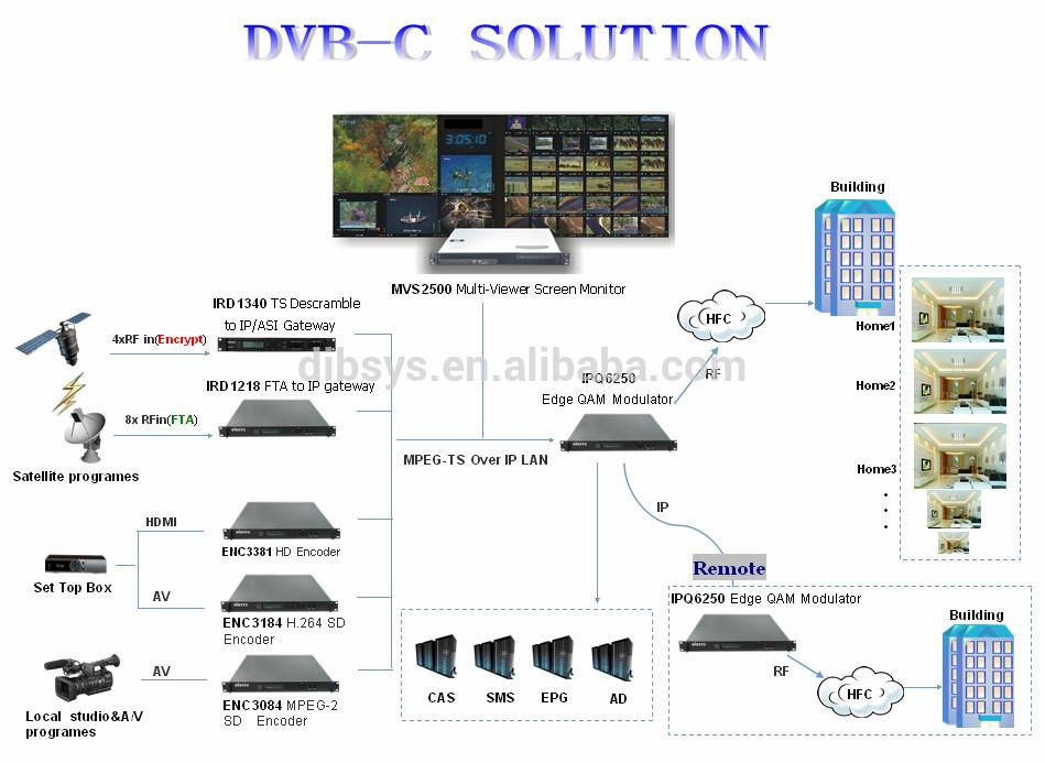 superior quality dvb c catv digital headend equipment and system buy digital tv headend. Black Bedroom Furniture Sets. Home Design Ideas