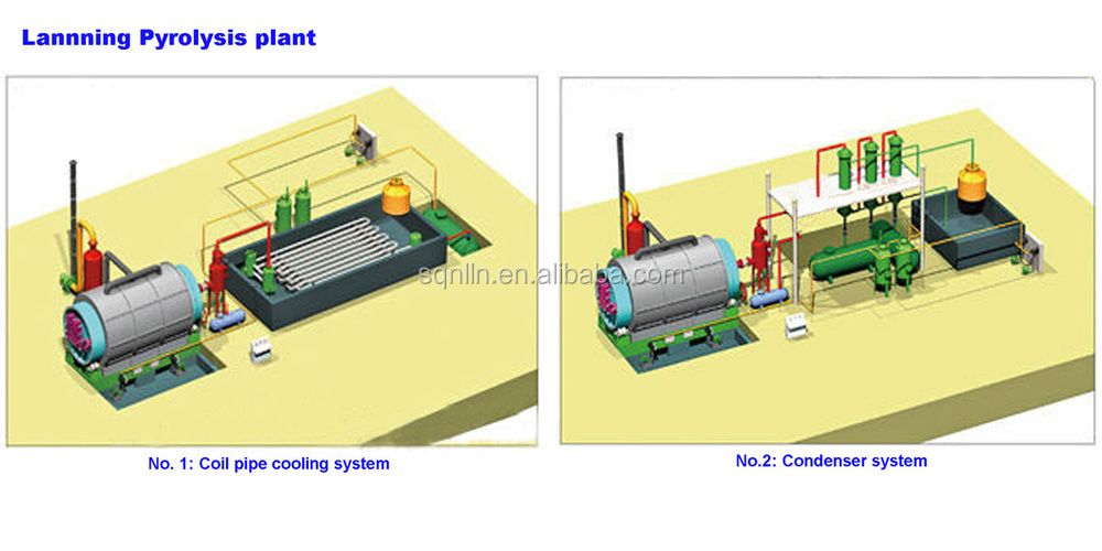 Tyre recycling plant tyre pyrolysis plant waste tyre pyrolysis plant