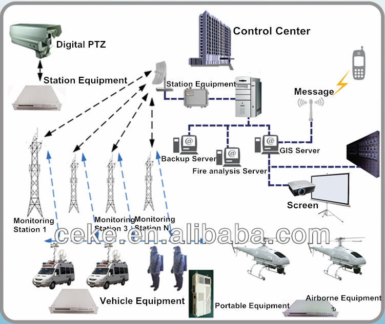 Silewei Intelligent Automatic Forest Fire Fighting System