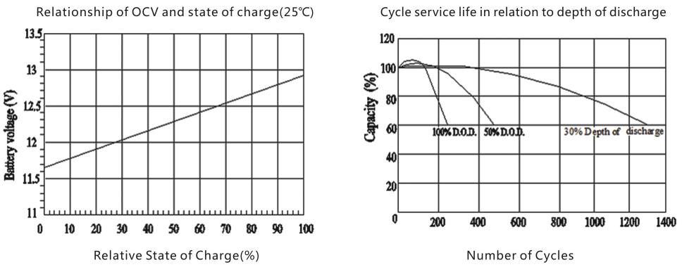 Bullspower lead acid battery 2v 2000ah 4000ah long life gel battery for Telecom system