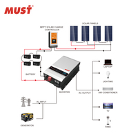 MUST Factory direct sale 160Amp MPPT inverter 12000w 48v 220v inverter price