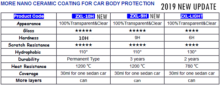 ZIXILAI diamant 9H peinture auto revêtement permanent nano céramique