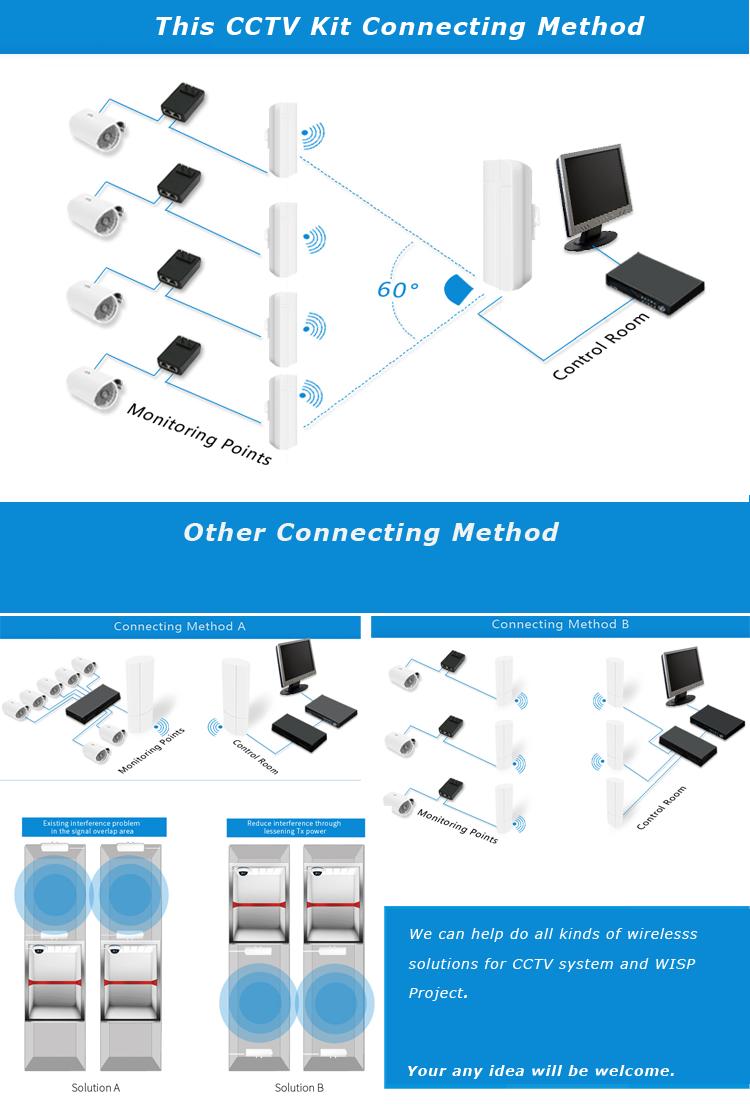 CCTV connecting
