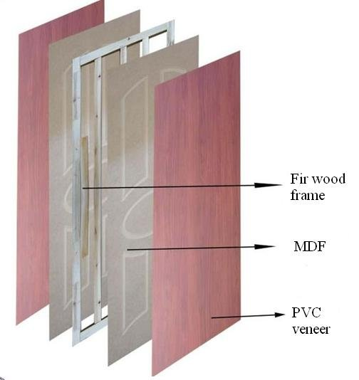 Interior Mdf Pvc Hollow Core Flush Room Door Buy Mdf Pvc Hollow