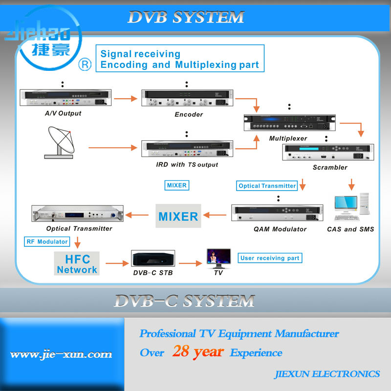 digital CATV equipments wholesale for South America Marketing , cable tv system broadcasting network