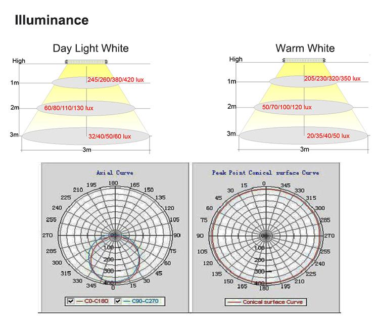 Newly Constant Current 18 Watt 1200mm Led Tube Light