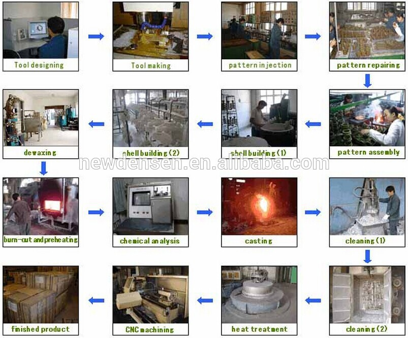 investment casting manufacture process .jpg