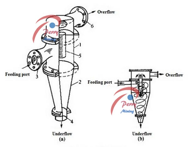 high efficiency wet hydro cyclone separator