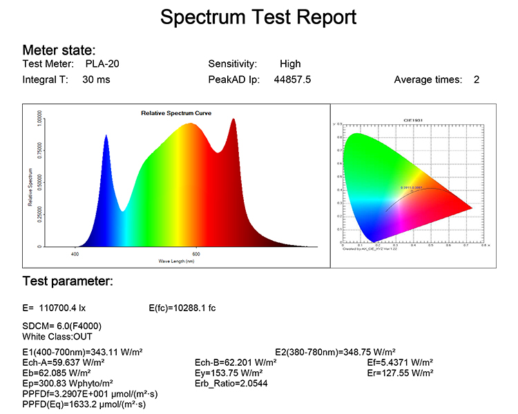 Fluence Full Spectrum Waterproof Led Grow Light Strips Bar