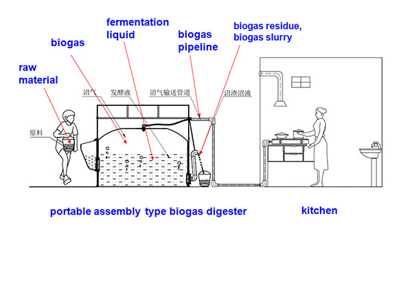 Awesome Greenhouse Use Biogas Plant, Mini BIogas Digester, Use Organic Waste To  Produce Biogas Part 30