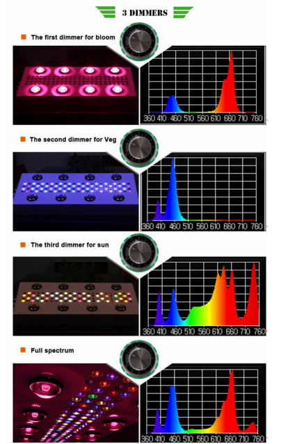 Dimmer Für Led Len brand free sle led grow lights with dual lens with low price