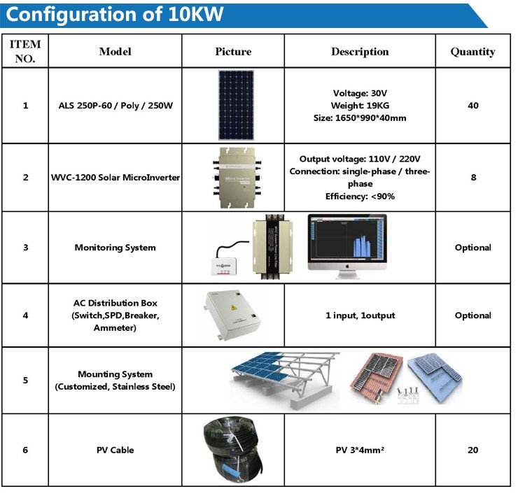 China Top Manfacture Easy Roof Installation 10kw Grid Tie Solar ...