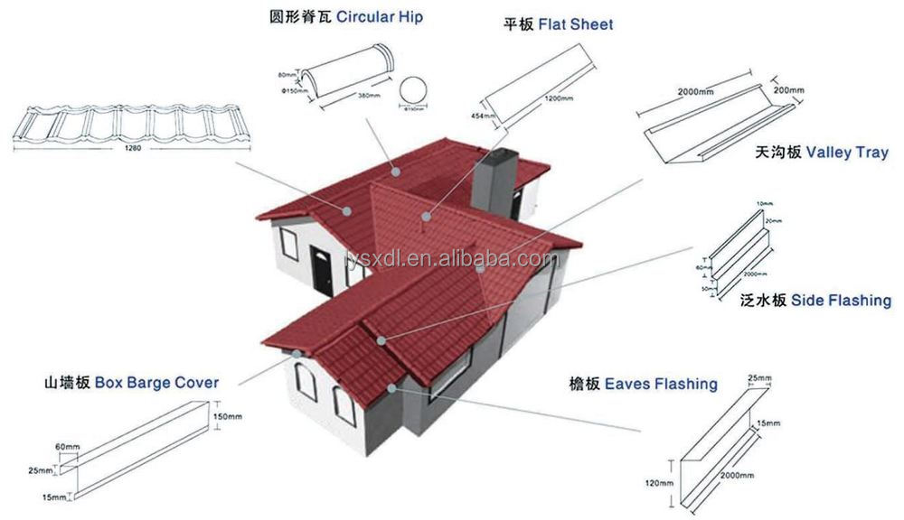 Waterproofing Roofing Sheet Metal Roof In India - Buy Roofing Sheet Metal  Roof,Water Proofing Metal Roof,Roofing Sheet Product on Alibaba com