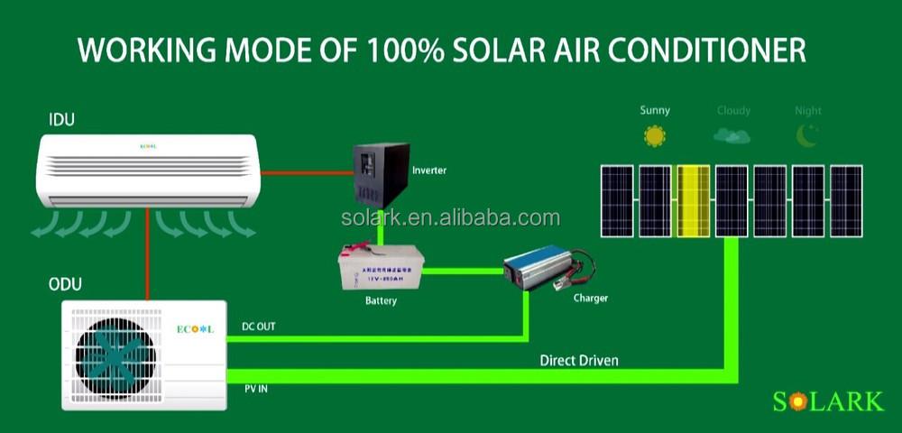 Ecool Low Price Solar Panel For 24000btu(2ton) Hybrid Solar Powered Air  Conditioner - Buy Solar Panel For Hybrid Solar Powered Air  Conditioner,Hybrid