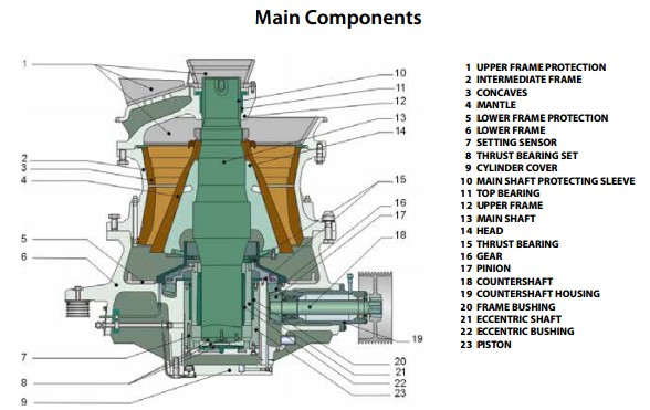 mobile cone crusher from sbm Mobile cone crusher is the portable crushing plant to crush materials on site or somewhere near the work site in mining, building materials, quarry industry mobile cone crusher is not limited to the location of crushing operation to reduce the cost of material transportation.