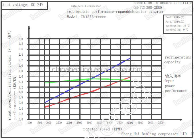 24 V Dc Dach Montiert Klimaanlage Elektrische Kompressor Für Rv ...