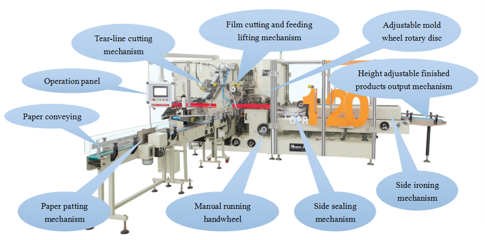 High efficiency tissue paper packing machine