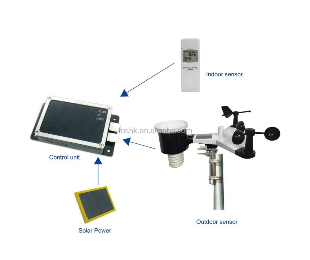 3G Pro Weather Station with PC Connect, 7-in-1 Weather Sensor and Remote Monitoring App