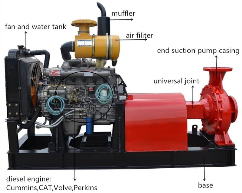 Fire Protection Diesel Engine Pump With Control Panel ...