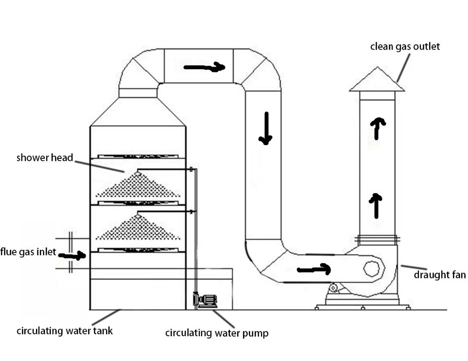 Chemical Gas Disposal Design Industrial Filter Wet