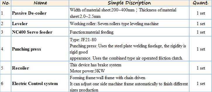Supermarket Shelves Making Machine / Automatic Metal storage racks Roll Forming Machine