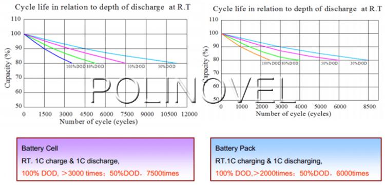 Polinovel Solar RV UPS Energy Storage Lifepo4 Lithium Ion Battery 12 V 150ah