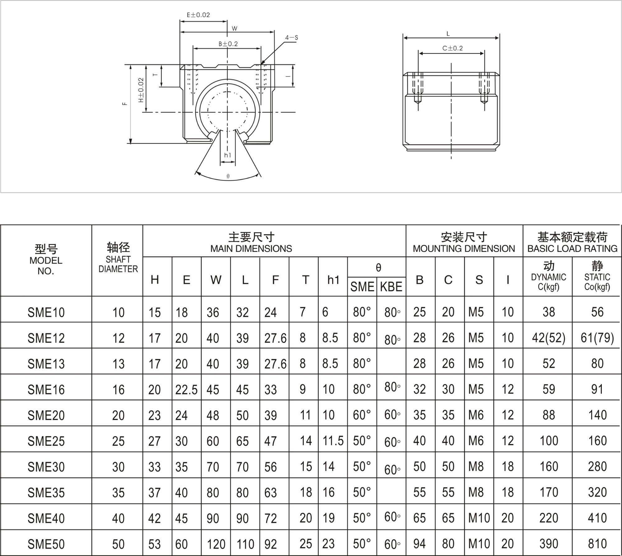 High quality linear motion bearing open sliding unit sliding bearing block