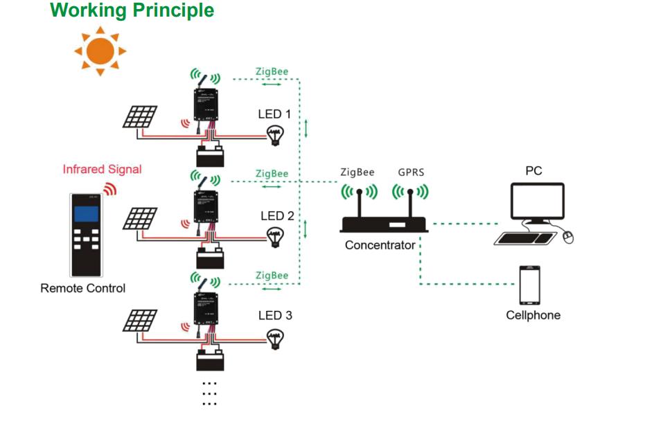 Smart city solar street ligth IOT system