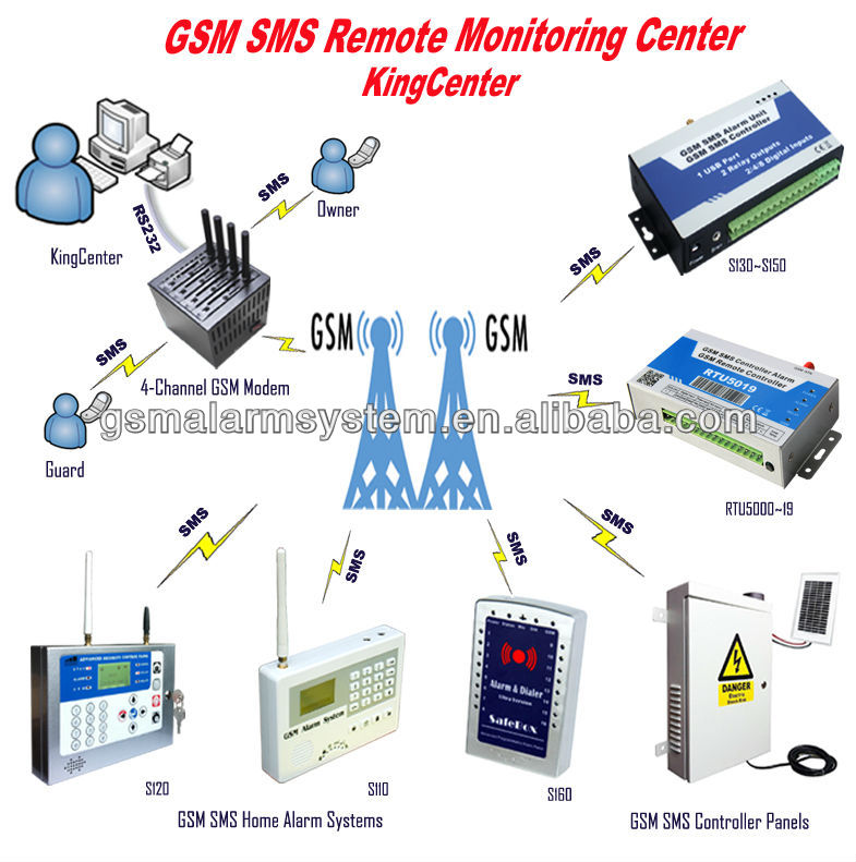 GSM alarm SMS center monitoring system CMS-01 software suit Window