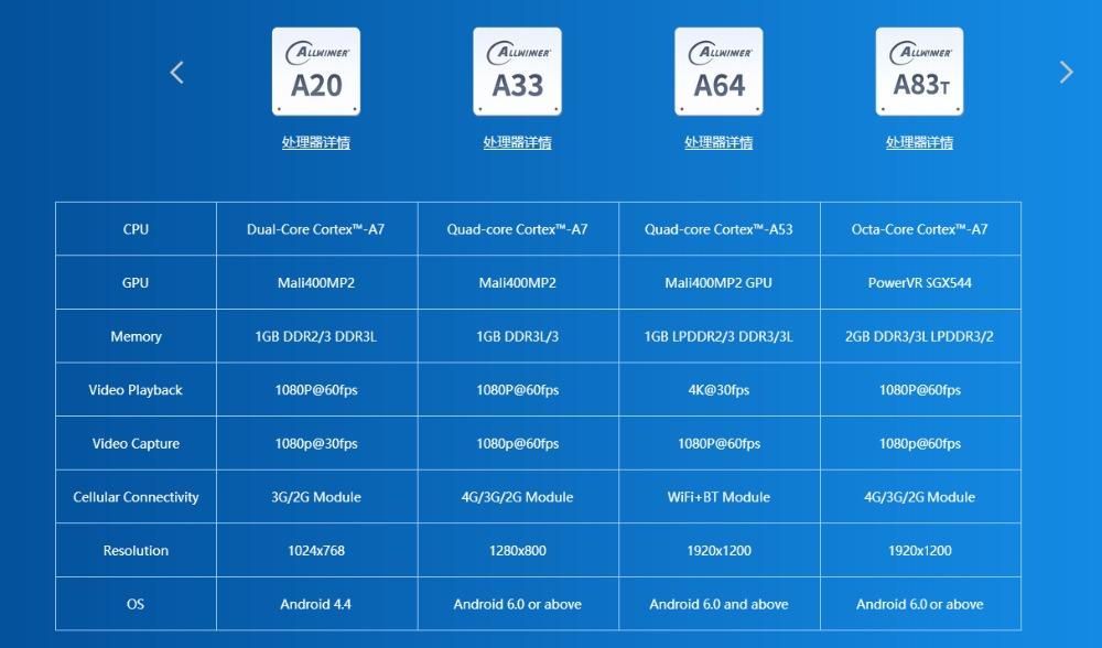 China allwinner a64 ic wholesale 🇨🇳 - Alibaba