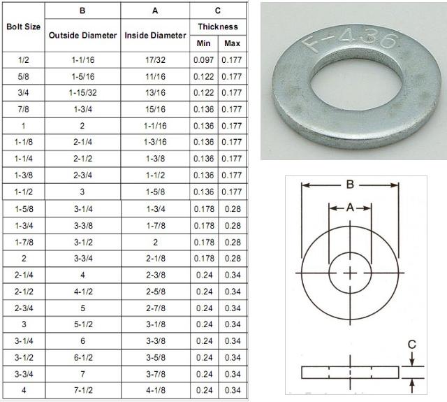 100pcs Inner Diameter : 3x5x0.2 Chenhan Arandelas Planas 0,2 mm de Espesor de Acero Inoxidable arandela Plana Ultra Delgada de la Junta Ajuste de la Junta M3-M50 Fina cu/ña SUS304 dif/ícil
