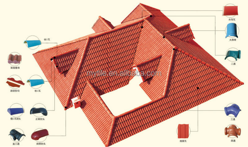 House Roofing Covering Materials Kerala Roof Tiles Prices
