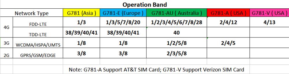 USR-G781 industrial celluar serial modem lte 4g data converter to ethernet