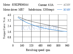 2phase 1.8 degree stepper motor nema34, stepping motor nema34