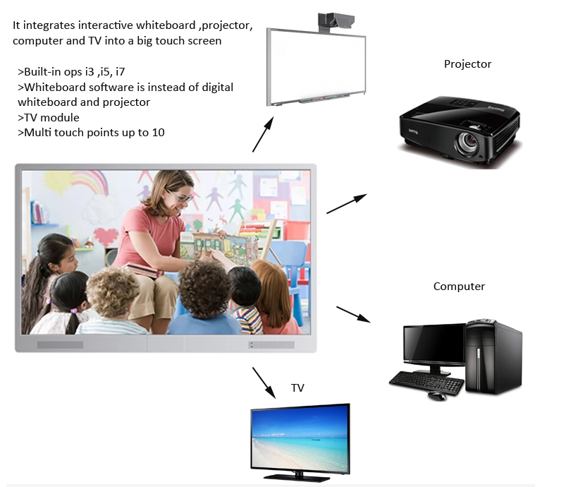 Interactive touch แผง 75 นิ้ว/4 k uhd touch screen monitor/usb touch screen ชุด