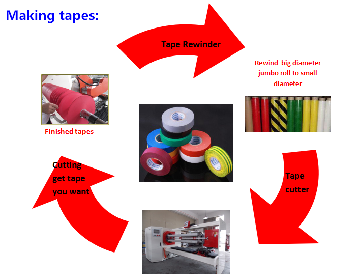 PVC insulation tape cutting machine for adhesive tape